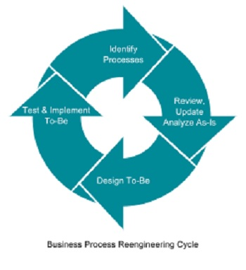 Steps to a Streamlined Business