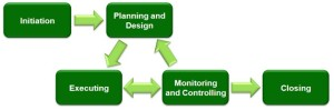Three essentials in optimising practice management