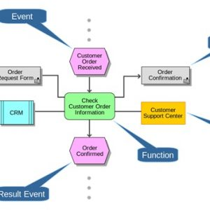 Want a Profitable Event Planning Business? Here's How