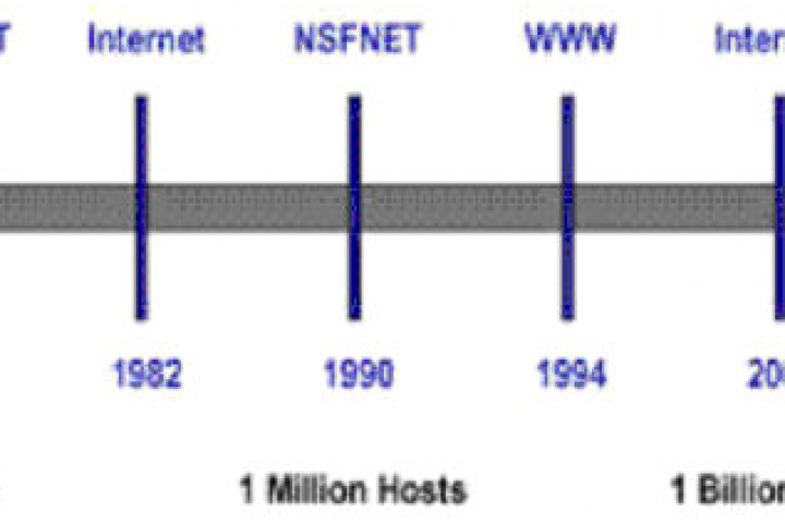 Birth of the network