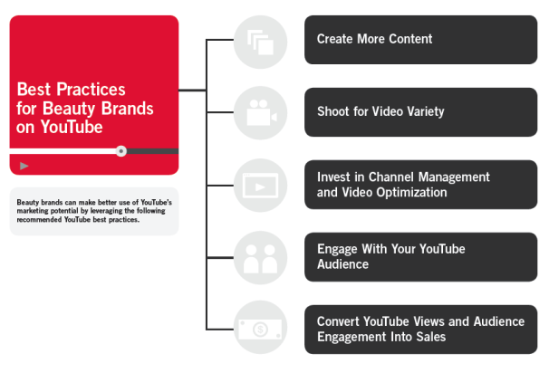 YouTube continues to seduce the companies that bet by the online video in its marketing strategy