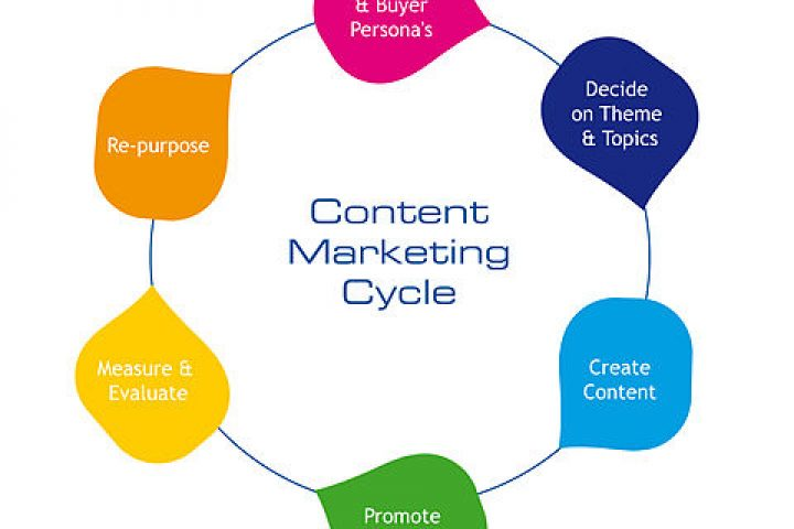 Content as the center of online strategy