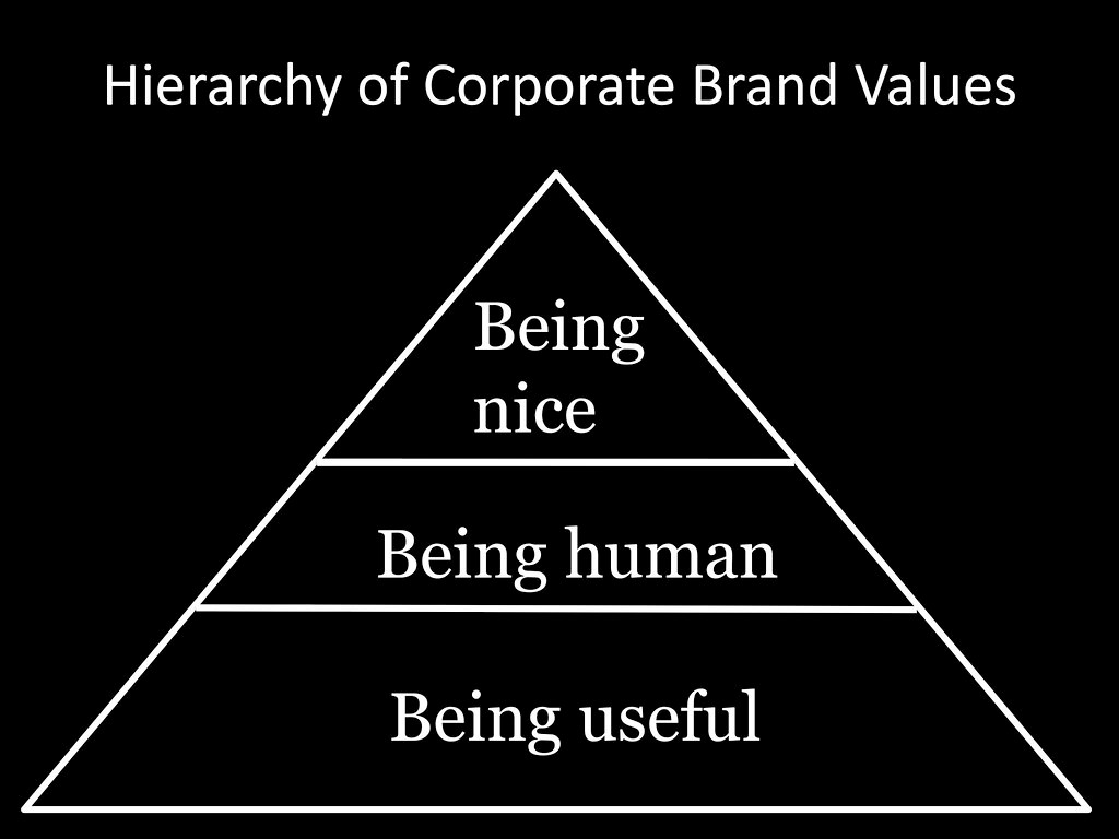 What Is the Value of a Strong Brand2