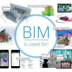 Why use BIM