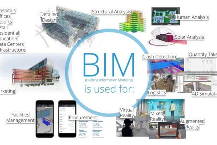 Why use BIM2