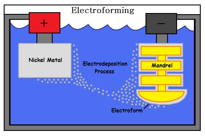 Electroplating v electroforming2