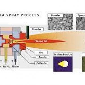 The Basics of Thermal Plasma Spray Guns
